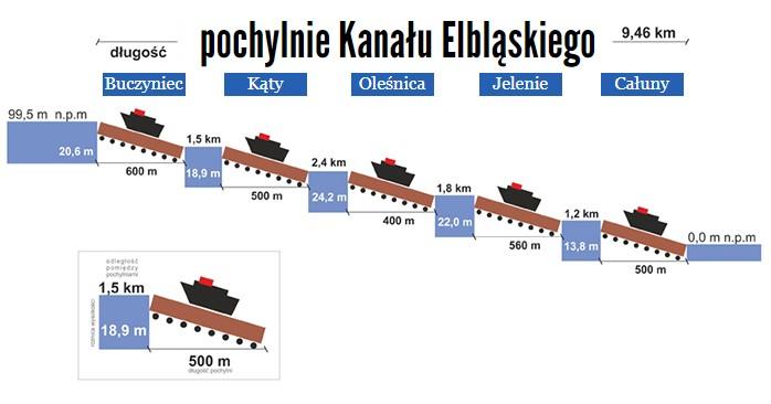 Pochylnie Kanału Elbląskiego - schemat.